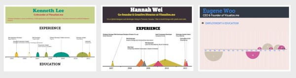 Visualize-modelos curriculun digital