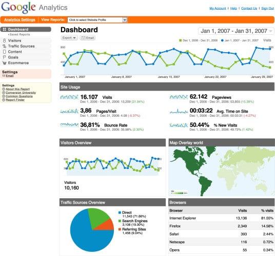 Google Analytics - Mejores herramientas SEO gratis para analizar tu página web o blog