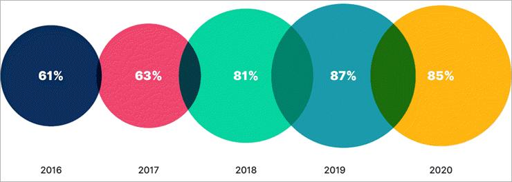 Número de empresas que utilizan contenidos de vídeo