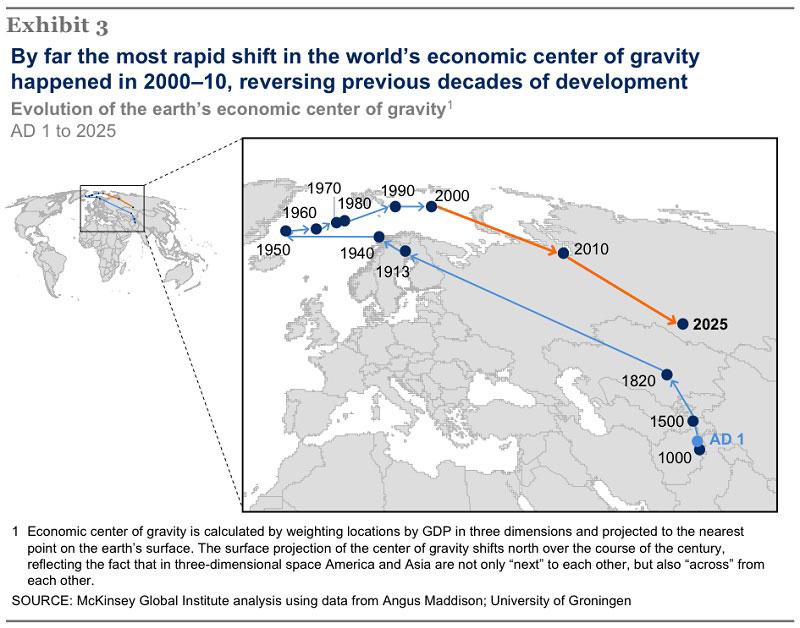evolución del centro de gravedad económico de la tierra